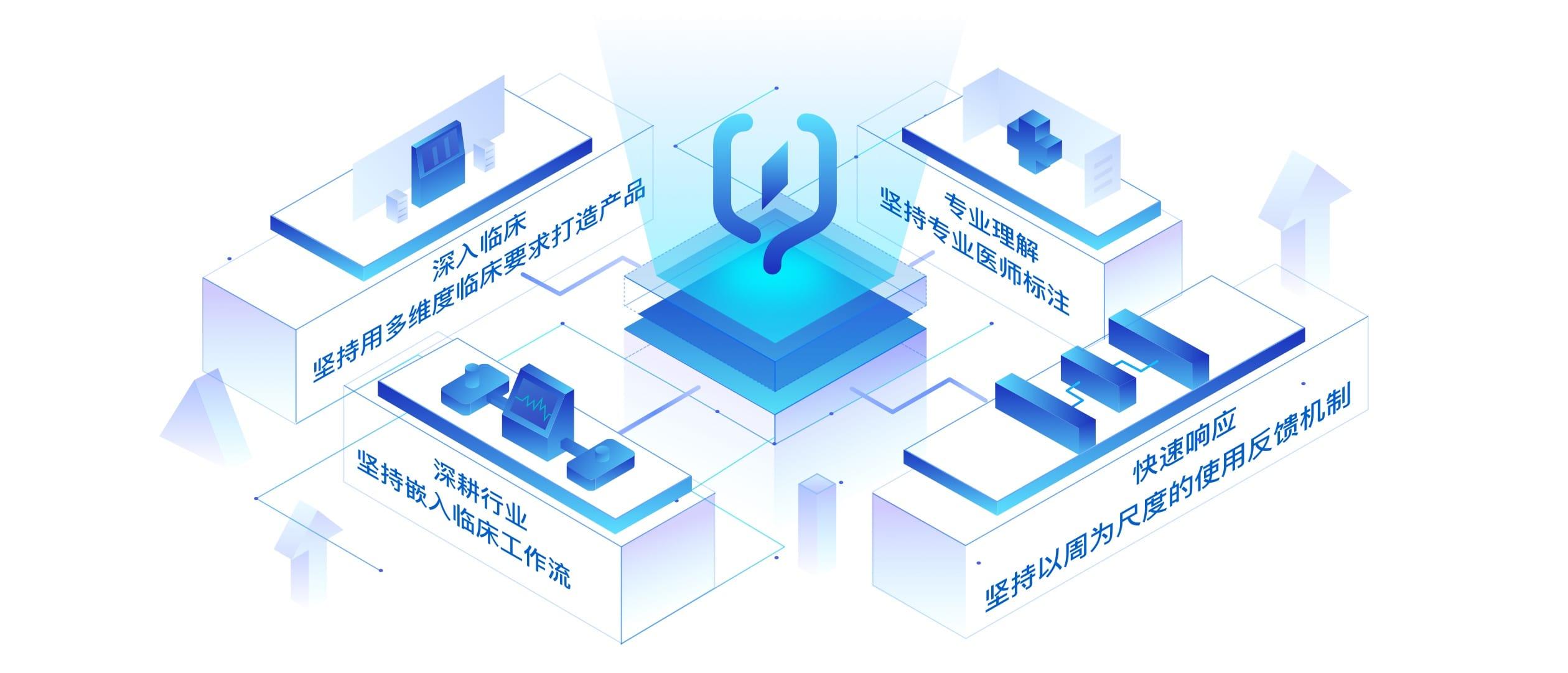 凯发平台app医疗-提升医疗生产力,扩展医疗新边界