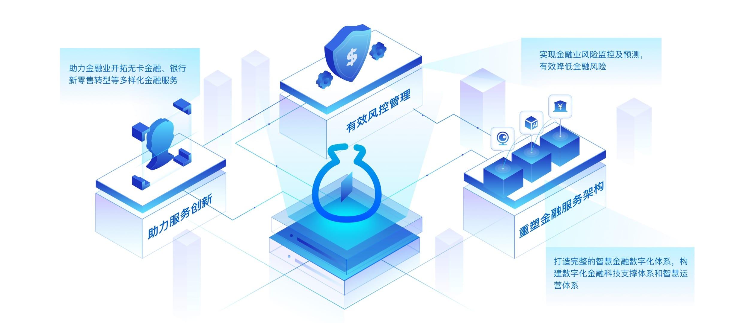 智慧金融-构建智能互动化金融